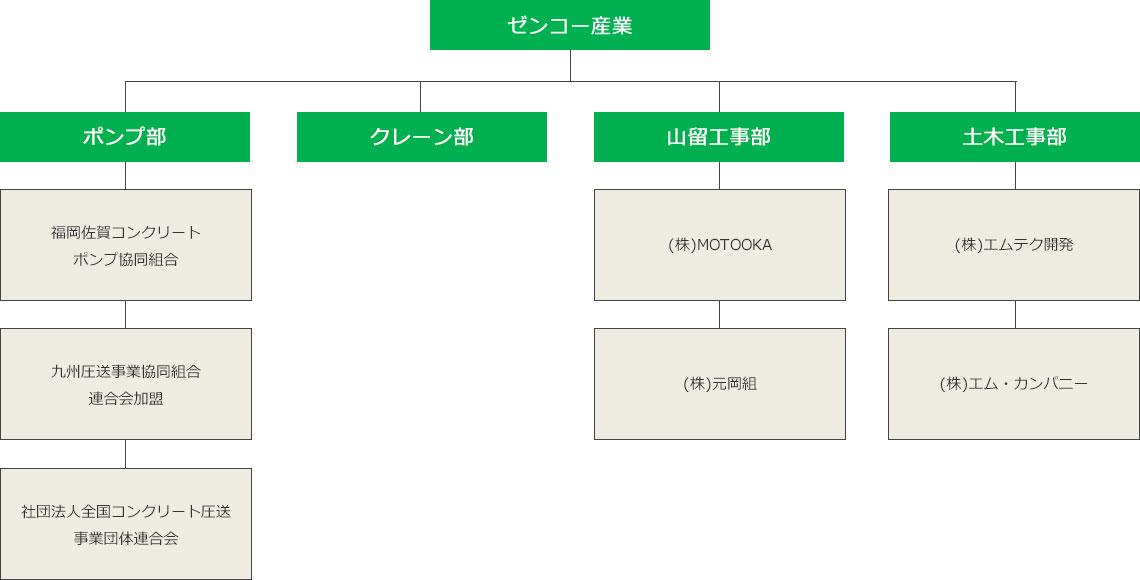 株式会社ゼンコー産業 組織図